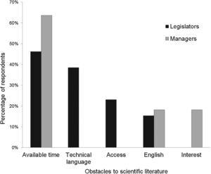 Access to available scientific literature. Obstacles raised by legislators and managers to read scientific publications on biodiversity conservation.