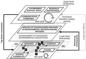 Three-level hierarchical model to explain the emergence of integrated environmental conceptions in groups of stakeholders engaged in the environmental decision-making process (considered the focal level of the model). Processes of interaction (arrows 1–7) between pairs of individuals (manager, scientist, science journalist and citizen) in the lower level occur in fast cycles and represent the bottom-up mechanism that results in the emergence of changes at the focal level. Policies and rules from executive/judiciary powers, research, and communication institutions in the upper level impose constraints on the mechanisms in the lower level, affecting the emergence of changes in the focal level. Individuals involved in this process are usually managers from governmental agencies eventually with support from scientists (A), but other citizens may be invited to participate (B). Science journalists are not usually directly involved in this process, but they may play a significant role by affecting the environmental conceptions of the other components.