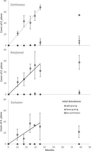 Temporal dynamics of E. plana invasion in communities under three grazing management systems (continuous, rotational and exclusion) and three levels of initial disturbance (light grazing, heavy grazing, soil scarification). Propagule pressure was standardized in all treatments. Regression lines and equations are shown for the significant temporal trends under initial disturbance of soil scarification (Continuous: y=1.77x, R2=0.88, P=0.001&#59; Rotational: y=1.58x, R2=0.62, P=0.01&#59; Exclusion: y=1.09, R2=0.46, P=0.01) modelled only during the initial 34 months, before rotational grazing treatment changed to continuous grazing. The bars represent standard deviation of the mean.