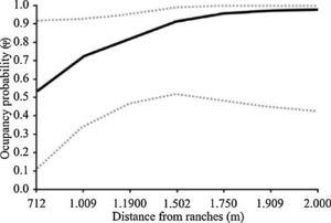 Occupancy probability of donkeys, Equus asinus (±95% CI) as a function of the distance from the nearest ranch. The estimates are derived from the most parsimonious model that included this covariate, Ψ (distance from nearest ranch).