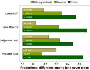 The distribution of the three main vegetation categories throughout the cerrado biome within the state of Mato Grosso (top horizontal bars), compared to those in the three protected area governance types, including Legal Reserve set-aside within private landholdings; Indigenous Lands managed by FUNAI; and Protected Areas managed by state and federal agencies. Values inside horizontal bars correspond to the total extent (in hectares) of each land cover type.