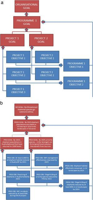 Diagram showing (A) generic goal and objective hierarchy, (B) an example from the hypothetical elephant programme. If common indicators are used to monitor the same types of goal and objective at project level then data can be aggregated to demonstrate programme impact and organisational impact.