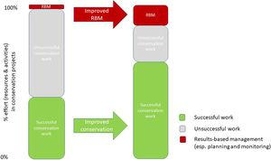 Graphic to explain the theory of change behind results-based management (RBM). Investment in RBM, especially planning and monitoring, will lead to a higher proportion of successful conservation actions and an improved return on investment. Note that the proportions assigned to different categories of effort are only indicative and are not meant to propose a specific level of RBM as that will vary between projects. (Adapted from Foundations of Success and WWF, Conservation Measures Partnership).