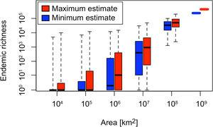 Minimum and maximum estimates (median estimate for each plot) of the number of endemic vascular plant species for the various plot sizes based on the estimates provided by the experts. The largest plot size represents values for the whole Earth (see text). Boxes indicate inter-quartile ranges while whiskers indicate the ranges. Richness values have been added to 1 to allow plotting on a log scale.