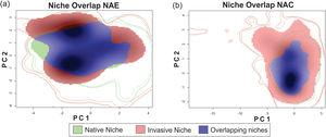 Niche similarity test represented along two Principal Component Analysis (PCA) calibrated axes, (a) between NAE, this is, comparing the native portion of the niche of Trachemys scripta with the invaded portion of niche (considering only invasive range with establishment evidence); and (b) between NAC, this is, comparing the native portion of the niche and the invasive portion of the niche (considering all the records in invasive range). For NAE: PC1 = 62.01%, PC2 = 25.76%; for NAC: PC1 = 63.75%, PC2 = 24.5%. PC is the contribution (in %) for each principal component of the analysis. The solid and dashed contour lines illustrate 100% and 50%, respectively, of the available (background) environment. Color shading represents the density of the occurrences by cell.
