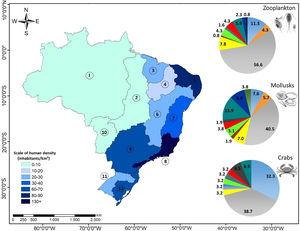 Map of Brazil depicting human-population density of the 12 Hydrographic Regions (HRs). On the right side the proportion of cases studied (%) in each HR for the three invertebrate groups analyzed is shown. The numbers in the map and the color in the graphs represent each HR: 1 Amazonian, 2 Tocantins-Araguaia, 3 Western Northeastern Atlantic, 4 Parnaiba, 5 Oriental Northeastern Atlantic, 6 San Francisco, 7 East Atlantic, 8 Southeastern Atlantic, 9 Paraná, 10 Paraguay, 11 Uruguay, 12 South Atlantic.