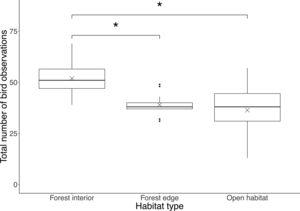 Boxplot showing total number of bird observations at each habitat type. Boxes represent first, median and third quartiles; whiskers indicate maximum and minimum values no more than 1.5 times the interquartile range; black circles represent outliers; crosses indicate means. Significant pairwise comparisons between habitat types from Tukey's HSD tests are indicated with an asterisk.