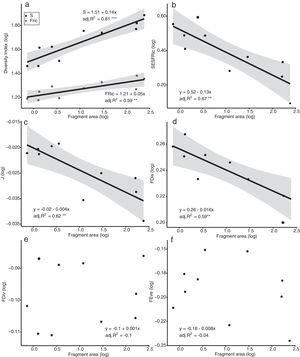 Linear regression plots with 95% confidence intervals (shaded areas) showing the predicted relationship between the diversity indices and the forest spot area gradient. S=Species Richness, J=Pielou's evenness, FRic=Functional Richness, FEve=Functional evenness, FDiv=Functional divergence, FDis=Functional dispersion, SESFRic=Standardized Effective Size of Functional Richness. * = p<0.05, ** = p<0.01, *** = p<0.001.