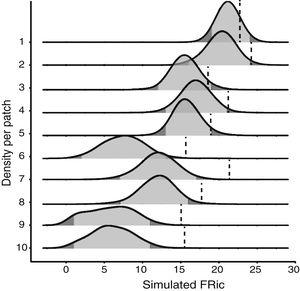 The FRic density curves recorded for each study fragment (null distribution model) in comparison to the observed functional richness (vertical dashed line). The light gray area below each curve represents the confidence interval of the null model (-1.96