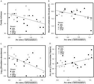 Relationship between riparian deforestation and; A) stream macroinvertebrate family richness; B) Shannon diversity; C) shredder abundance; D) proportion of Chironomidae among Diptera.