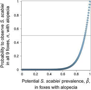 The probability of observing nine abnormally alopecic foxes (n) all of them infested with Sarcoptes scabiei under different potential sarcoptic mange prevalence, pˆ. The horizontal line shows the 0.5 probability for this outcome.
