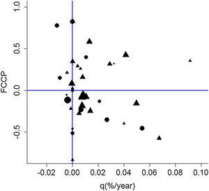 Distribution of sampling plots according to Forest Change Profile Curve (FCCP) and Annual Forest Change rate (q). Circles represent plots embedded in sugarcane landscapes, and triangles represent plots embedded in pasturelands, and their size is related to the diversity index. Adapted from Ferraz et al. (2014).