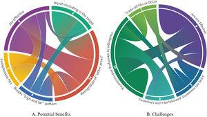Chord diagrams showing the main categories of responses related to the potential benefits (A), and challenges of OECMs (B). The links between themes do not show any causality between them. The width of the link between chords is proportional to the number of times both concepts were mentioned in the same interview. Different colours are only for visualization. White numbers in the chords show the number of interviewees that mentioned that theme. For instance, in A, the perception that OECMs will contribute by recognizing 'other areas' and the perception that they are effective appeared frequently together.