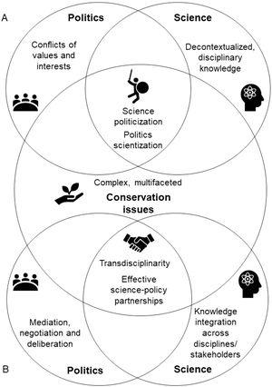 Key aspects and intersections between science, politics and conservation issues in two contrasting situations. A. When science politicization and politics scientization result from using decontextualized, disciplinary scientific knowledge on complex multifaceted issues to support a political view, leaving behind the conflicts of values and interests. B. When transdisciplinary processes are conducted within science-policy partnerships by integrating interdisciplinary knowledge and knowledge of relevant stakeholders to focus on a goal related to a conservation issue that was agreed through mediation and negotiation of values and interests.