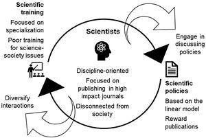 Feedback loop caused by current scientific training and scientific policies that maintain science and scientists disconnected from societal issues (based on Rocha et al. 2020). Large white arrows indicate actions needed to break the vicious cycle.