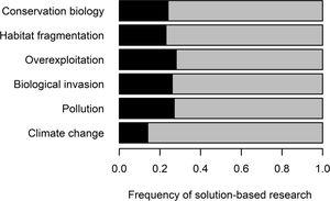 Frequency of solution-based research (black bars) in the conservation biology literature produced over four decades (1980–2019). For each year and biodiversity loss driver, three articles among the 100 most cited articles of this year were classified as either problem-based or solution-based research (see text for more details). Frequencies were estimated for five major biodiversity loss drivers separately and for all drivers together (conservation biology). The frequency of problem-based research is shown in the grey bars (N=561 papers).