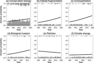Logistic regression analyses showing the probability of solution-based papers in the conservation biology literature over the past four decades (1980–2019). The solution probability is shown for (a) conservation biology – all drivers pooled together, (b) habitat fragmentation, (c) overexploitation, (d) biological invasions, (e) pollution, and (f) climate change. Logistic regressions were significant for a–d (see text). Selection of papers as for Fig. 1. Dots represent the presence of solution-based (1) and problem-based (0) papers in a given year. The lines represent the fit of the logistic models. In total, 561 papers were scored.