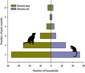 Frequency distribution of the number of pets that remain outside the house during most of the daylight hours.