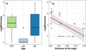 Relationship between the richness (number of species) of logged trees and forest age (a) and distance to the nearest edge (b) in the Dois Irmãos State Park (PEDI), Recife, Pernambuco, Brazil. Predictor variables were standardised before analysis.