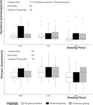 Total abundance and total richness of birds in grasslands with Ryegrass promotion, in grasslands with Rotational grazing and in grasslands with Continuous grazing during spring-summer 2011/2012 and 2012/2013 in the Flooding Pampas, Argentina.