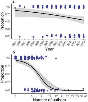 Modelled effects of (a) year and (b) number of authors on the proportion of papers including Caribbean-based authors that were also led by Caribbean-based authors between 2000 and 2015 using a binomial GLM. Solid black lines and grey enveloping bands show model fits and corresponding 95% confidence intervals. Blue circles are the 489 papers (some jitter was added to their position to help visualization).