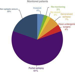 Distribution of patients by pathology.