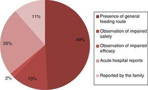 Signs of possible impaired swallowing observed within the first 24h after admission of patients to the hospital unit. The data are expressed as percentages.