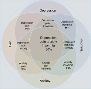 Approximation according to the epidemiological data of the concomitance, overlap and comorbidity of depressive disorder and anxiety disorder in relation to the manifestations of pain and insomnia. Note that individual conditions occupy less area than the merged set. All possible combinations are shown; the percentages refer to epidemiological estimates of comorbidity.