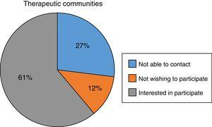 Therapeutic communities identified and participation in the study.