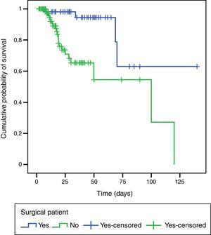Survival curves by study group. Hospitalised patients with delirium.