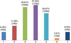 Distribution of self-efficacy perceived by teachers in the public schools of Sabaneta in June 2016.