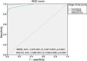 MoCA-E versus MMSE ROC curve in dementia. AUC, area under the ROC curve; 95% CI, 95% confidence interval.