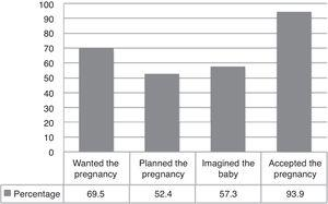 Percentage distribution of wanting, planning, imagining and accepting pregnancy of the population in the study.