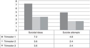 Suicidal ideas and suicide attempts depending on gestation trimester.