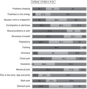 Intensity of somatic symptoms reported by the study population.