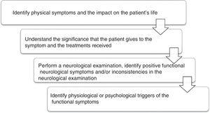 Clinical sequence to evaluate patients with suspected functional neurological disorder.