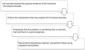 Care of patient with diagnosis of functional movement disorder. *Educational material.51