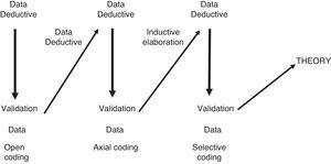 Data collection and analysis in grounded theory.