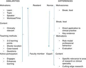 Similarities and differences in learning preferences between residents and faculty members.