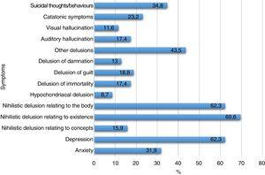 Frequency of symptoms in 69 cases of Cotard's syndrome.