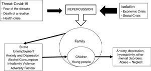 Relationship between the different elements: threat, isolation and impact on the family and children.