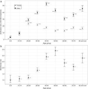 Tuberculosis notification rate (/100,000 inhabitants) by sex and age (a) and tuberculosis notification male-to-female ratio (b).