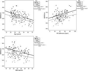 Correlation between age, BMI, ΔHR and 6MWD, per sex. 6MWD: six-minute walk distance; BMI: body mass index; ΔHR: difference between heart rate at the end and at the beginning of 6MWT.