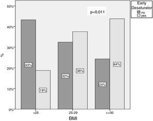 BMI in early and non early desaturators patients.