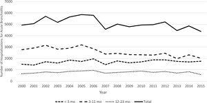 Hospitalizations for acute bronchiolitis in Portuguese mainland public hospitals per year and age group.