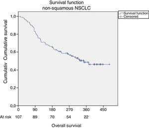 Overall survival observed in the cohort of non-squamous lung cancer patients (n=107) cumulative survival.