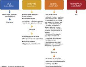 Proposed therapy, discharge and follow-up of mild, moderate, severe and very severe COPD exacerbations.