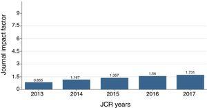 RPP Impact Factor evolution in the last five years.