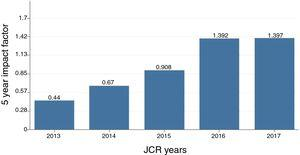 RPP 5 Year Impact Factor evolution in the last five years.