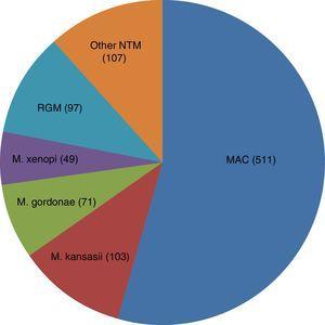 Distribution of nontuberculous mycobacteria isolates.